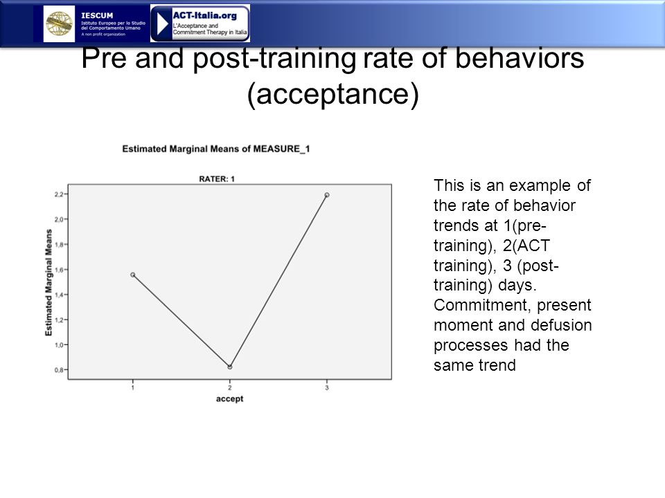 Pre and post-training rate of behaviors (acceptance) This is an example of the rate of behavior trends at 1(pre- training), 2(ACT training), 3 (post- training) days.