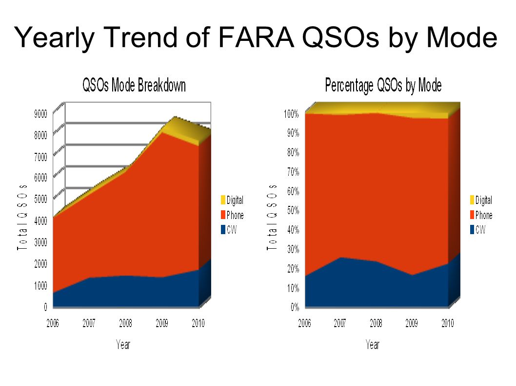Yearly Trend of FARA QSOs by Mode