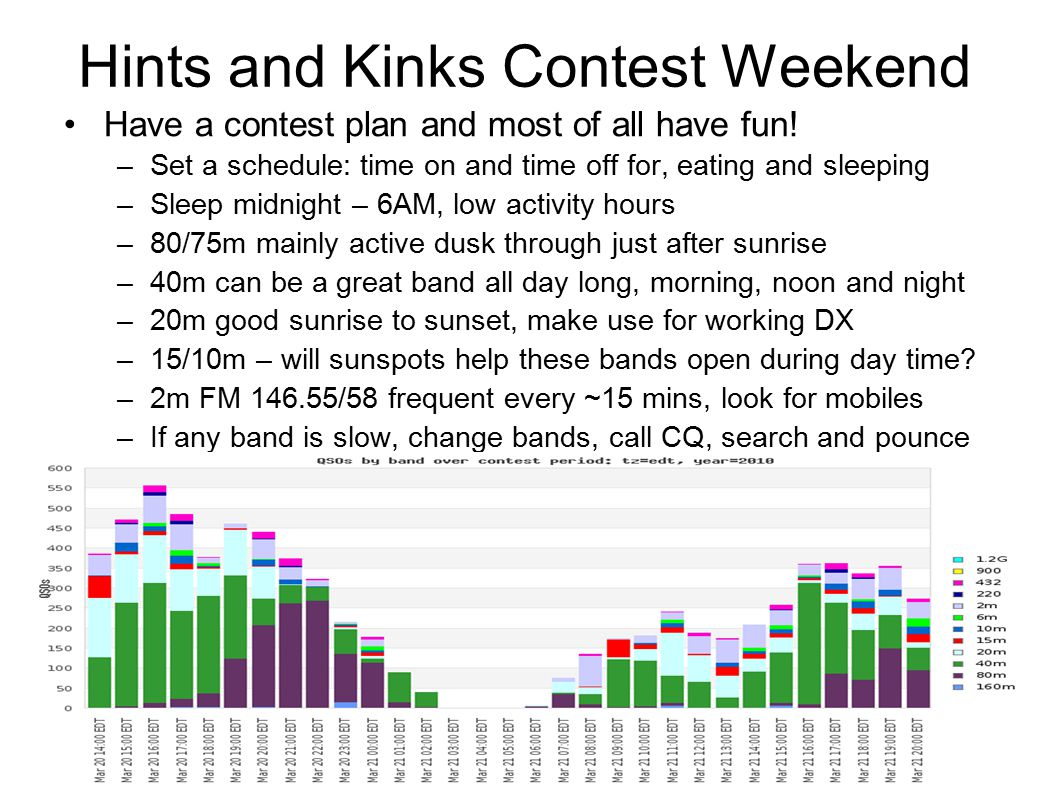 Hints and Kinks Contest Weekend Have a contest plan and most of all have fun.