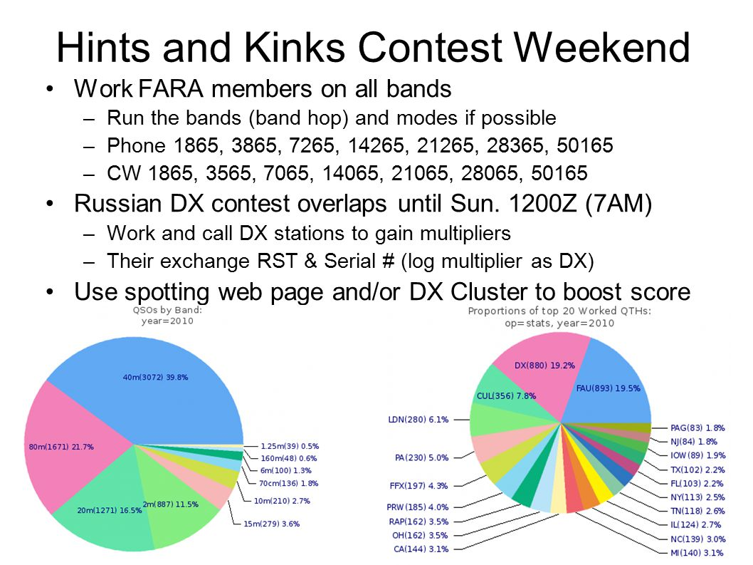 Hints and Kinks Contest Weekend Work FARA members on all bands –Run the bands (band hop) and modes if possible –Phone 1865, 3865, 7265, 14265, 21265, 28365, 50165 –CW 1865, 3565, 7065, 14065, 21065, 28065, 50165 Russian DX contest overlaps until Sun.