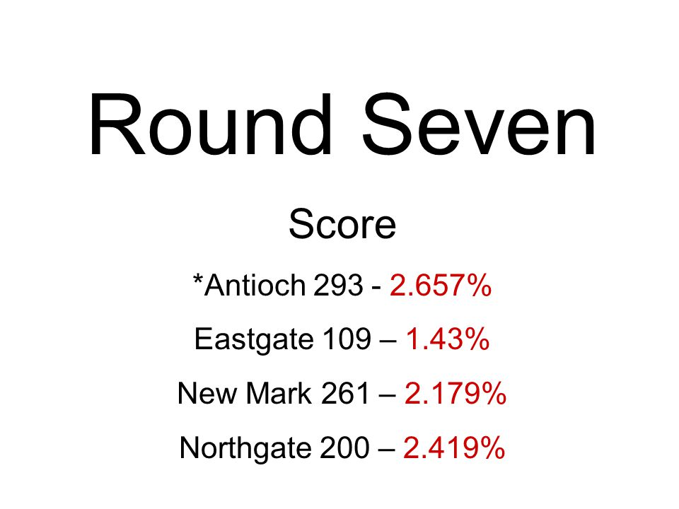 Round Seven Score *Antioch % Eastgate 109 – 1.43% New Mark 261 – 2.179% Northgate 200 – 2.419%