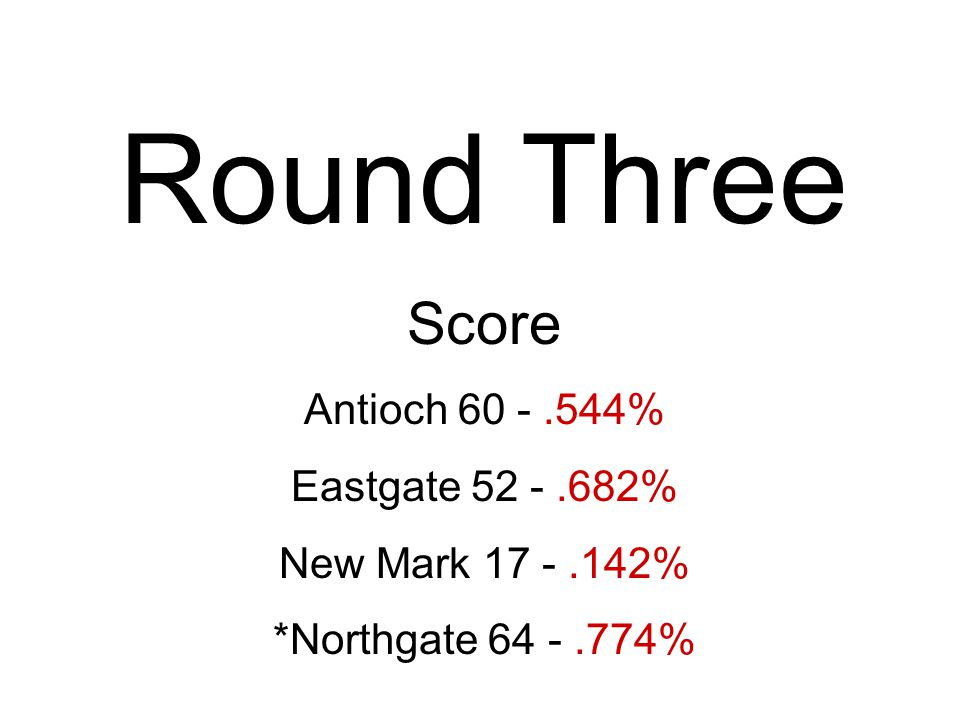 Round Three Score Antioch 60 -.544% Eastgate 52 -.682% New Mark 17 -.142% *Northgate 64 -.774%