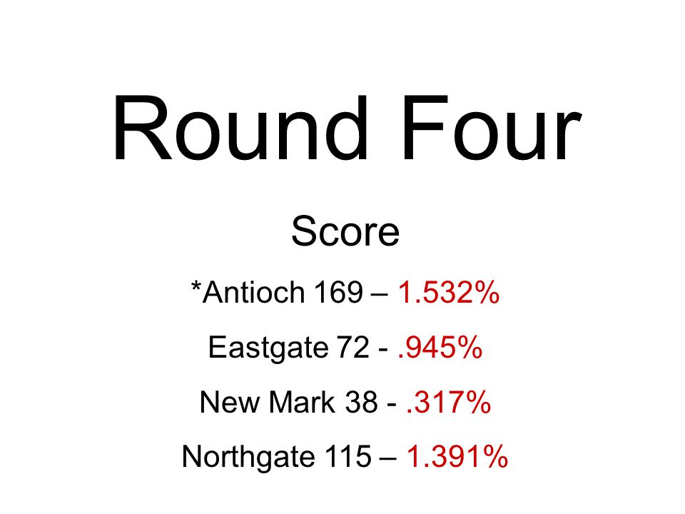 Round Four Score *Antioch 169 – 1.532% Eastgate % New Mark % Northgate 115 – 1.391%