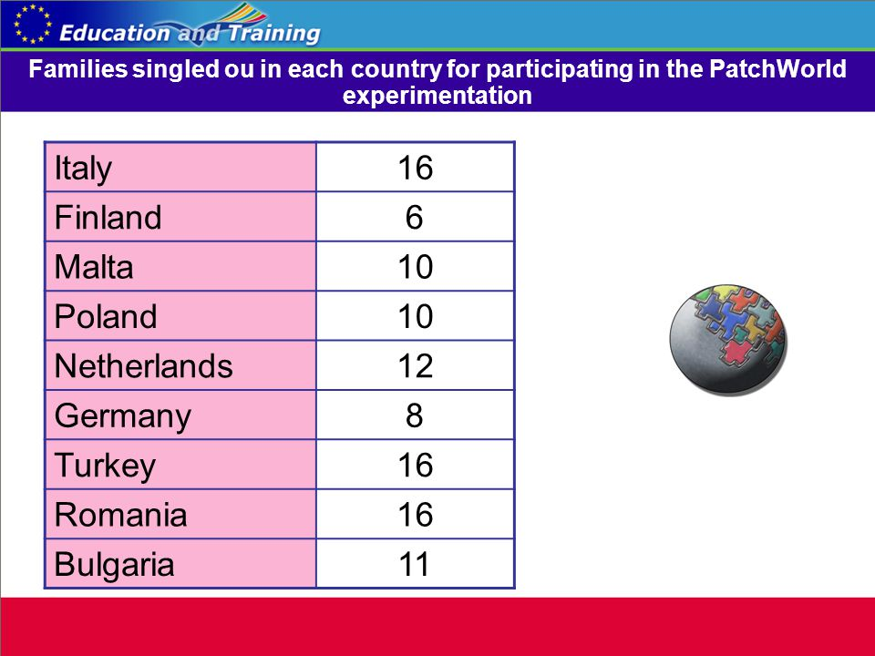 Families singled ou in each country for participating in the PatchWorld experimentation Italy16 Finland6 Malta10 Poland10 Netherlands12 Germany8 Turkey16 Romania16 Bulgaria11