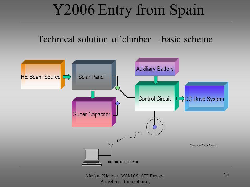 Markus Klettner MSM'05 - SEI Europe Barcelona - Luxembourg 10 Technical solution of climber – basic scheme Solar PanelHE Beam Source DC Drive System S