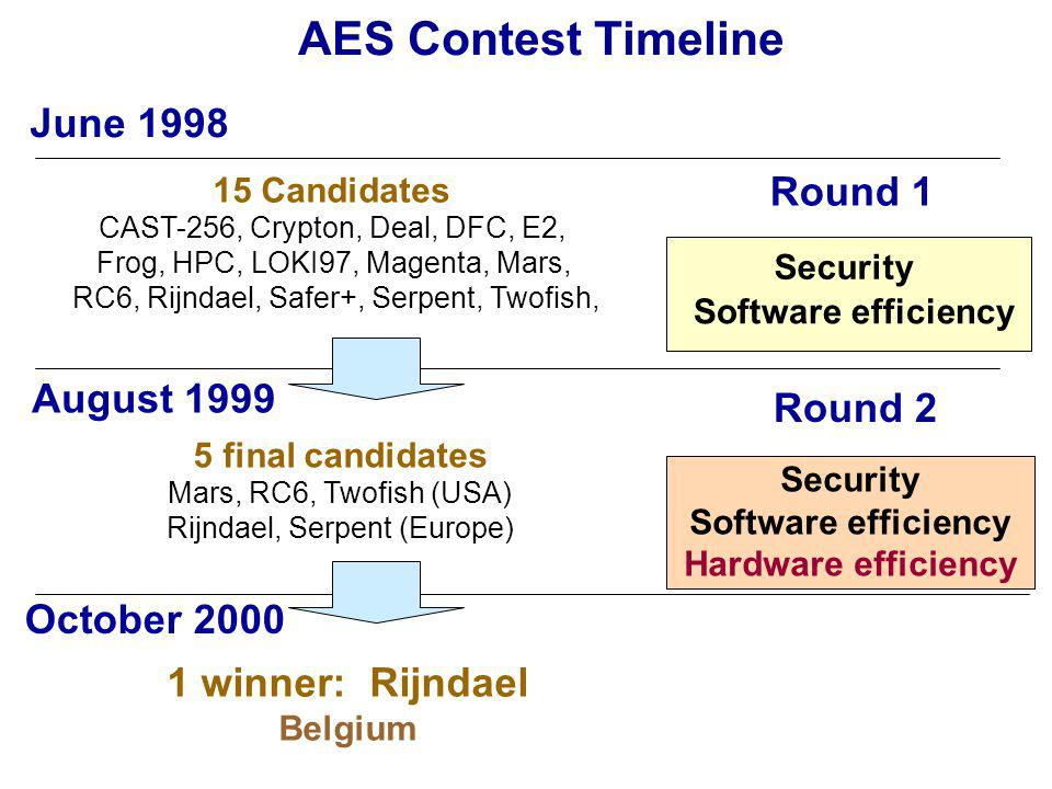 AES Contest Timeline 15 Candidates CAST-256, Crypton, Deal, DFC, E2, Frog, HPC, LOKI97, Magenta, Mars, RC6, Rijndael, Safer+, Serpent, Twofish, June 1998 August 1999 October winner: Rijndael Belgium 5 final candidates Mars, RC6, Twofish (USA) Rijndael, Serpent (Europe) Round 1 Round 2 Security Software efficiency Security Software efficiency Hardware efficiency