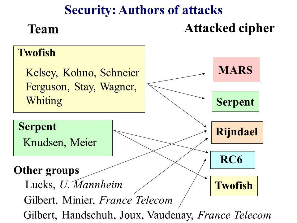 Security: Authors of attacks Team Attacked cipher Twofish MARS Kelsey, Kohno, Schneier Ferguson, Stay, Wagner, Whiting Serpent Knudsen, Meier Serpent RC6 Rijndael Twofish Lucks, U.