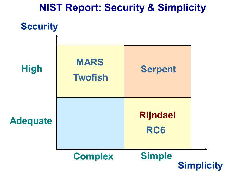 Security Simplicity High Adequate Simple Complex NIST Report: Security & Simplicity MARS Rijndael Serpent Twofish RC6