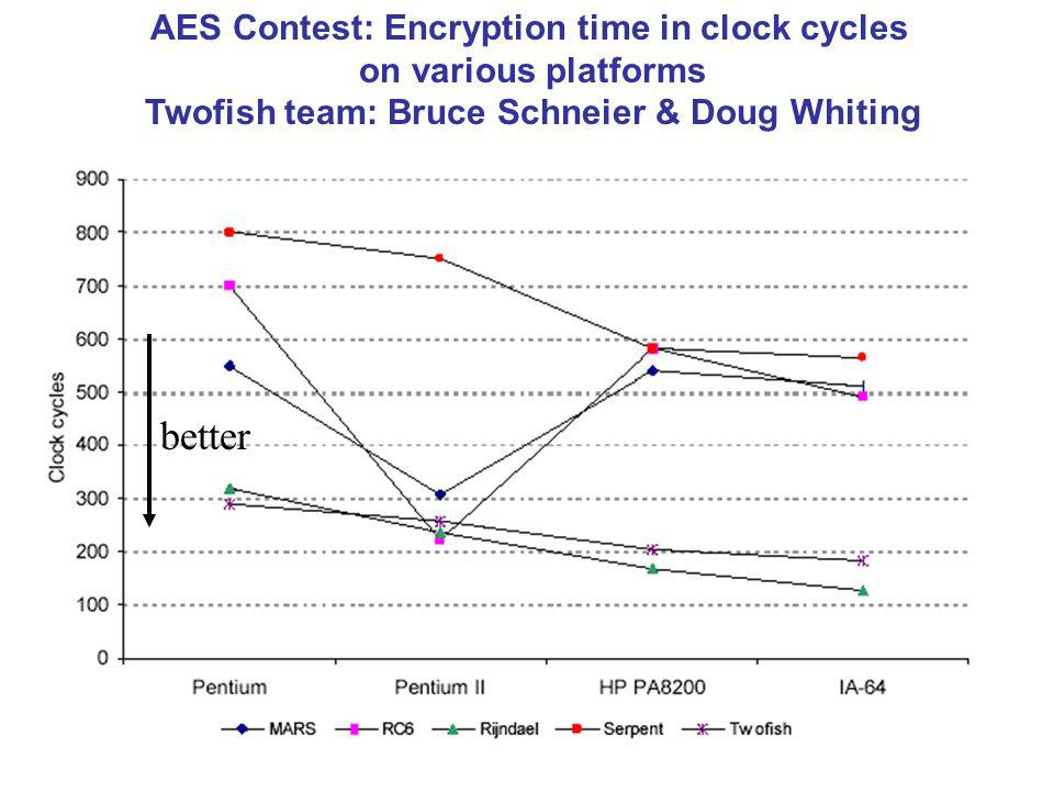 AES Contest: Encryption time in clock cycles on various platforms Twofish team: Bruce Schneier & Doug Whiting better