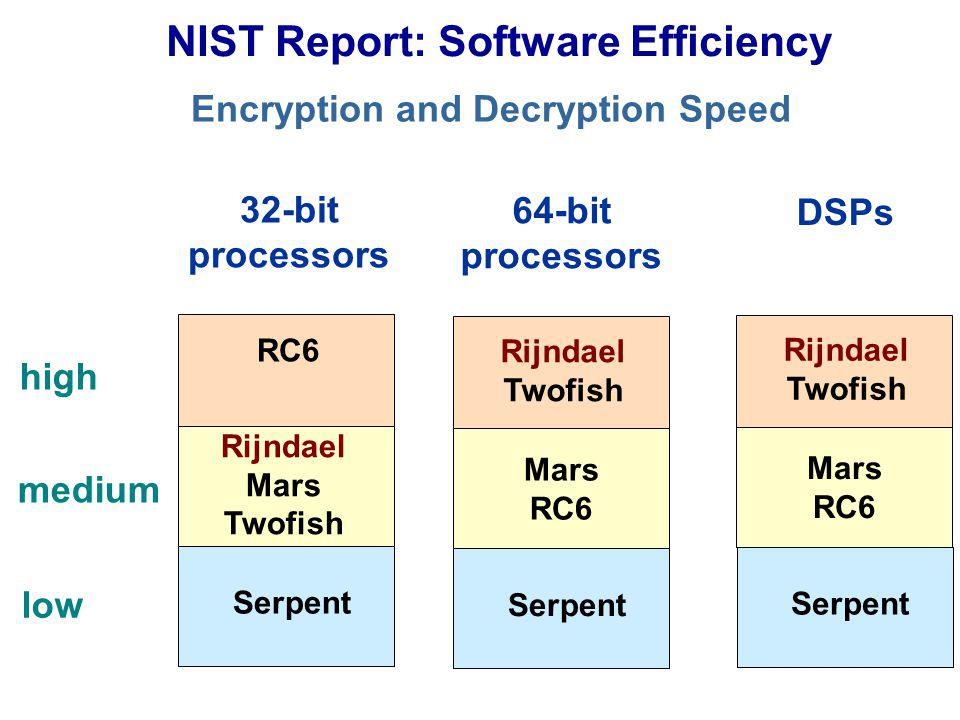 NIST Report: Software Efficiency Encryption and Decryption Speed 32-bit processors 64-bit processors DSPs high medium low RC6 Rijndael Mars Twofish Serpent Rijndael Twofish Mars RC6 Serpent Rijndael Twofish Mars RC6 Serpent