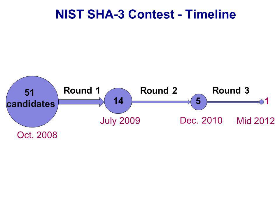 NIST SHA-3 Contest - Timeline 51 candidates Round 1 14 5 1 Round 3 July 2009 Dec.