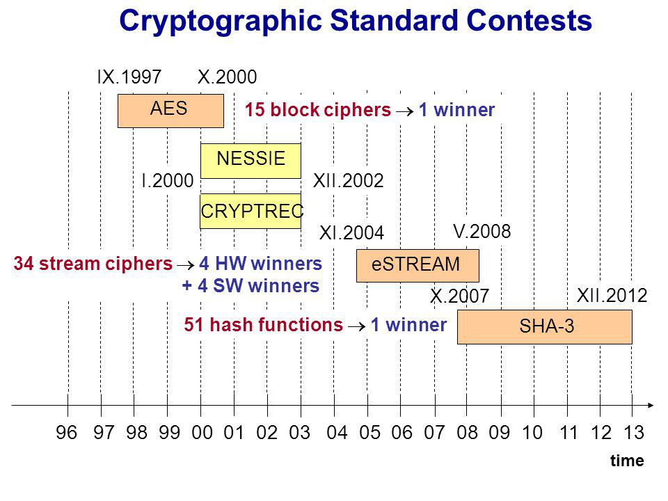 Cryptographic Standard Contests time AES NESSIE CRYPTREC eSTREAM SHA-3 34 stream ciphers 4 HW winners + 4 SW winners 51 hash functions 1 winner 15 block ciphers 1 winner IX.1997X.2000 I.2000XII.2002 V.2008 X.2007 XII.2012 XI.2004