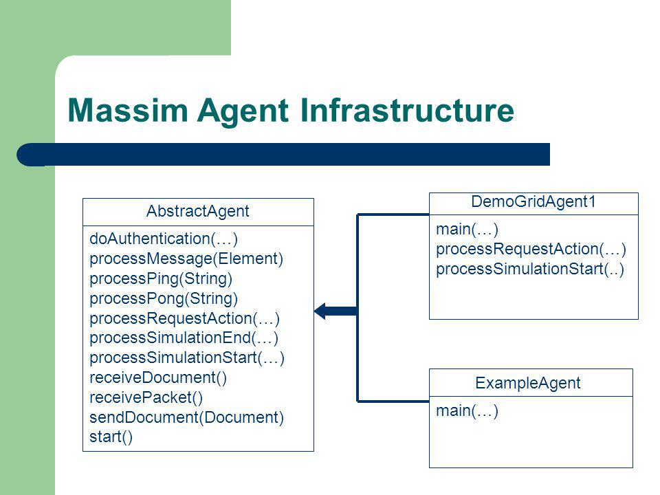 Massim Agent Infrastructure AbstractAgent doAuthentication(…) processMessage(Element) processPing(String) processPong(String) processRequestAction(…) processSimulationEnd(…) processSimulationStart(…) receiveDocument() receivePacket() sendDocument(Document) start() ExampleAgent main(…) DemoGridAgent1 main(…) processRequestAction(…) processSimulationStart(..)