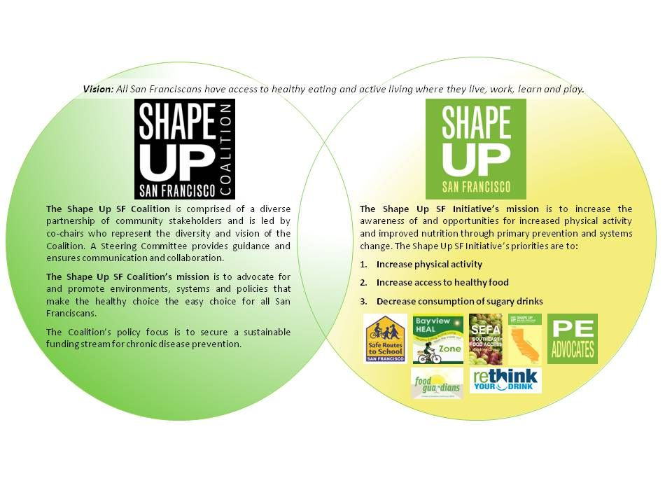 Shape Up SF Walking Challenge PURPOSE: PROVIDING OPPORTUNITY for physical activity MOTIVATING increased physical activity SUSTAINING continued activity with community resources METHODS: SUPPORTING members with resources for physical activity INCENTIVES and recognition for healthy behaviors EDUCATIONAL MATERIALS about safety, nutrition, and physical activity