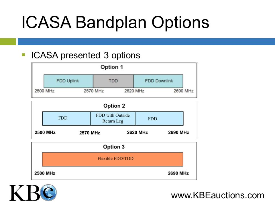 www.KBEauctions.com Bandplan Issues Incumbents occupy 65 MHz so 125 MHz remains Guard bands will be necessary for TDD & FDD to coexist Band Plan will require reshuffling to accommodate FDD Allocation impacts assignment mechanism