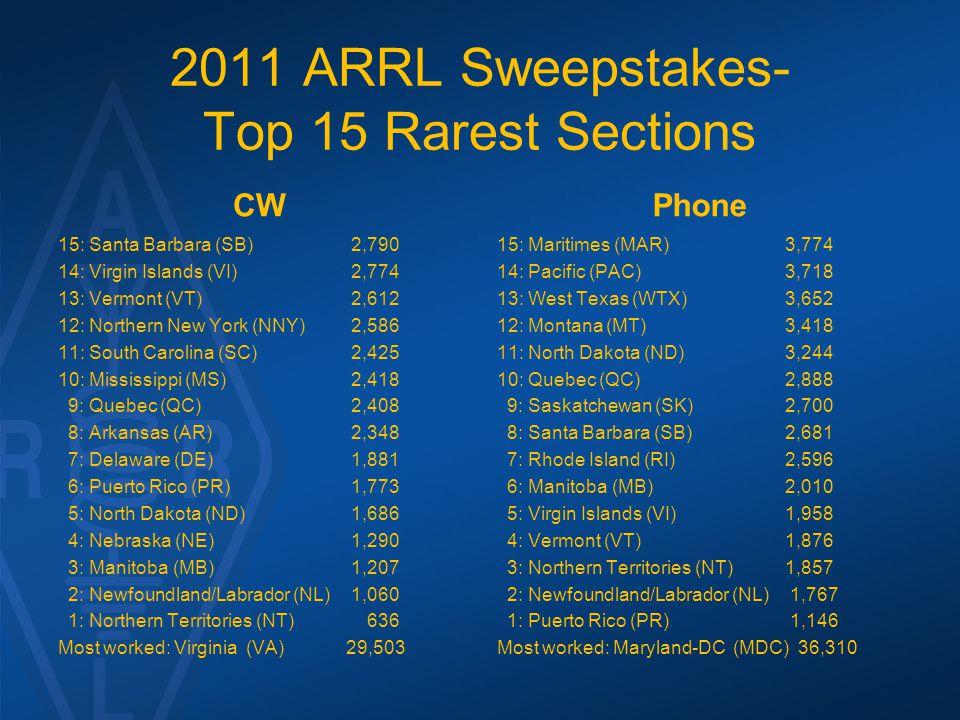 2011 ARRL Sweepstakes- Top 15 Rarest Sections CW 15: Santa Barbara (SB) 2,790 14: Virgin Islands (VI) 2,774 13: Vermont (VT) 2,612 12: Northern New Yo