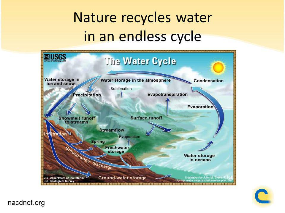 Nature recycles water in an endless cycle nacdnet.org