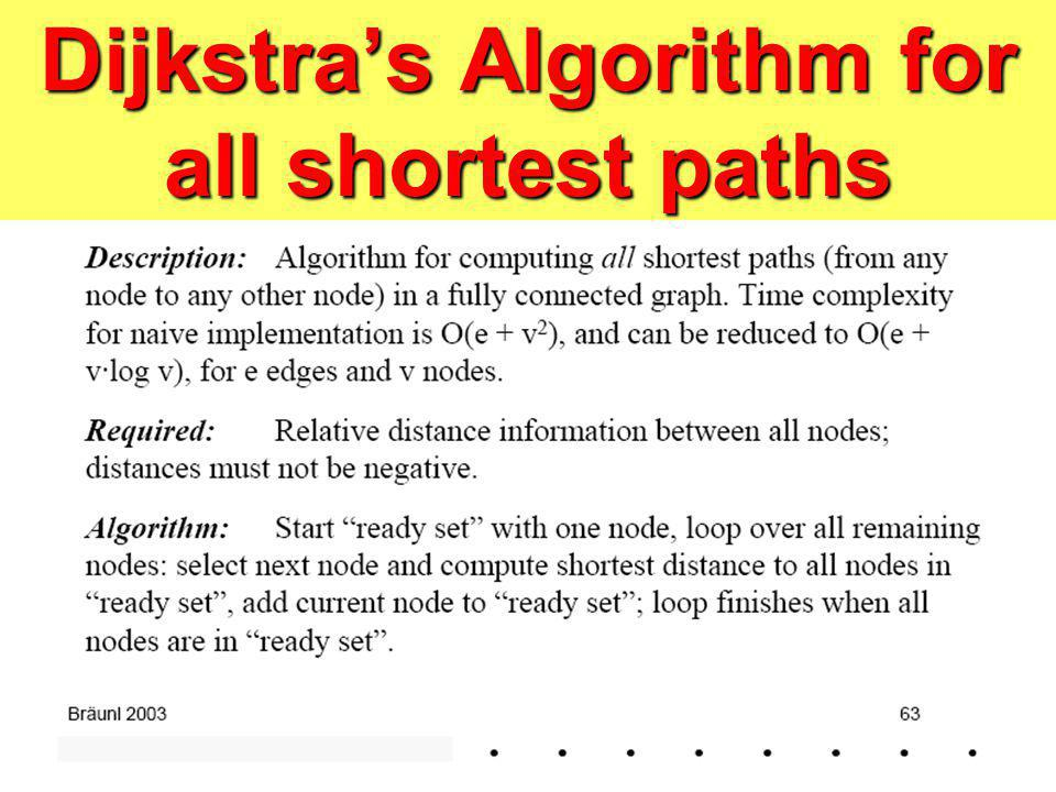 Dijkstras Algorithm for all shortest paths