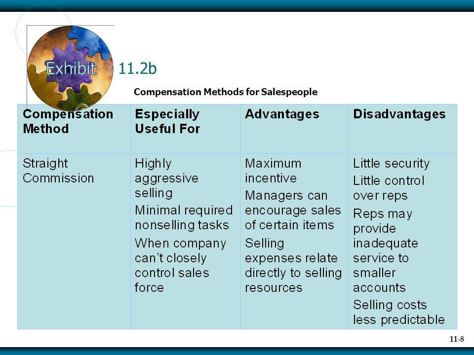 11-9 11.2c Compensation Methods for Salespeople