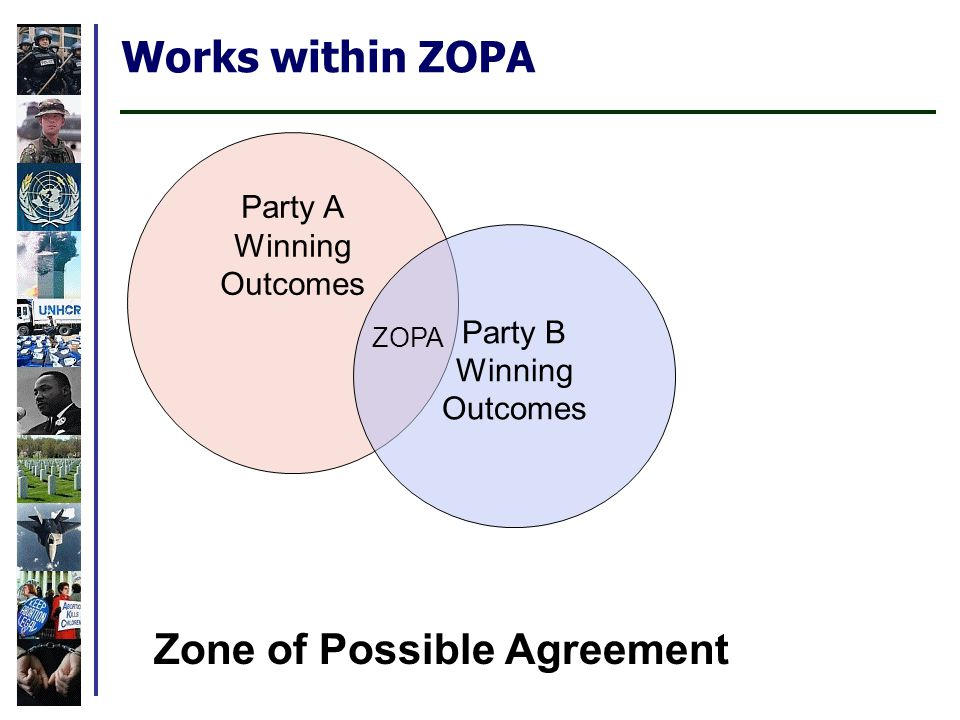 Works within ZOPA Party A Winning Outcomes Party B Winning Outcomes ZOPA Zone of Possible Agreement