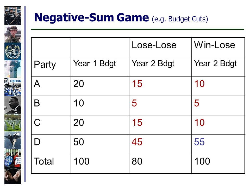 Negative-Sum Game (e.g.
