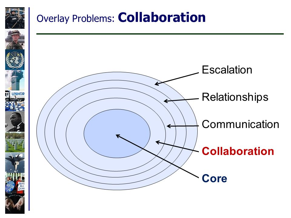 Overlay Problems: Collaboration Escalation Relationships Communication Collaboration Core