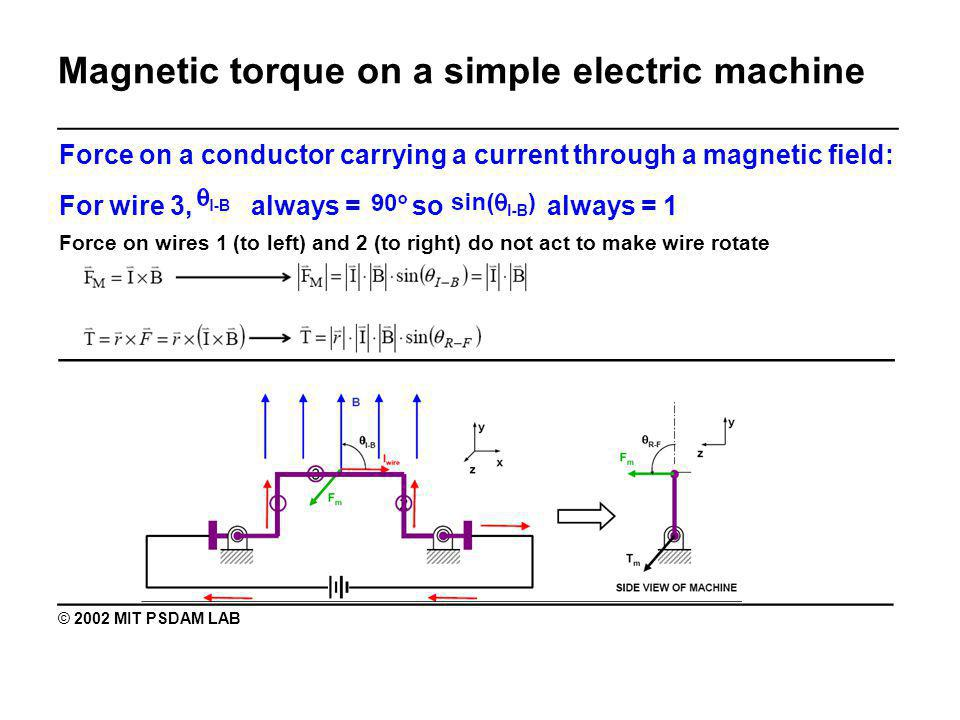 Magnetic torque on a simple electric machine _______________________________________________ Force on a conductor carrying a current through a magnetic field: For wire 3, always = so always = 1 Force on wires 1 (to left) and 2 (to right) do not act to make wire rotate ________________________________________ © 2002 MIT PSDAM LAB