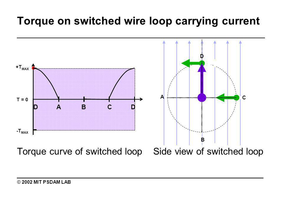 Torque on switched wire loop carrying current _______________________________________________ Torque curve of switched loop Side view of switched loop ________________________________________ © 2002 MIT PSDAM LAB