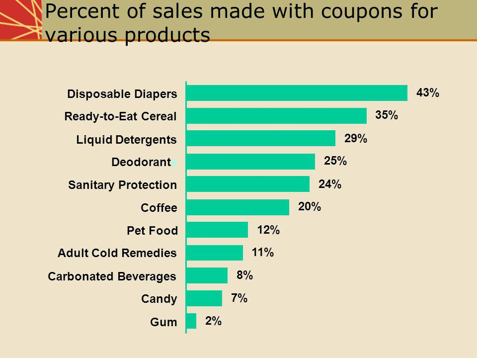 43% 35% 29% 25% 24% 20% 12% 11% 8% 7% 2%Gum Candy Carbonated Beverages Adult Cold Remedies Pet Food Coffee Sanitary Protection Deodorants Liquid Deter