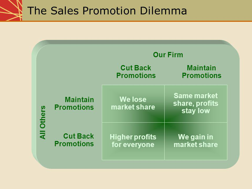 All Others Maintain Promotions Maintain Promotions Cut Back Promotions Cut Back Promotions Our Firm We lose market share Same market share, profits st