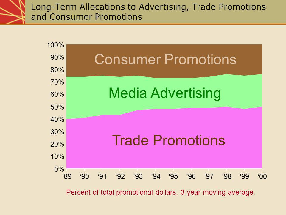 Reasons for Increase in Sales Promotion Growing Power of Retailers Declining Brand Loyalty Increased Promotional Sensitivity Brand Proliferation Fragmentation of Consumer Markets Short-Term Focus Increased Accountability Competition Clutter