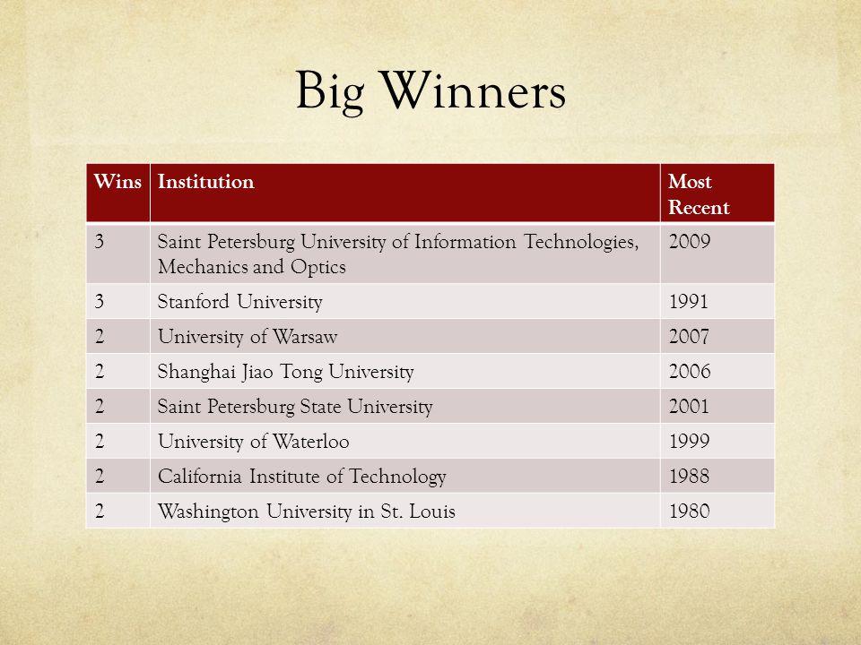 Big Winners WinsInstitutionMost Recent 3Saint Petersburg University of Information Technologies, Mechanics and Optics 2009 3Stanford University1991 2U