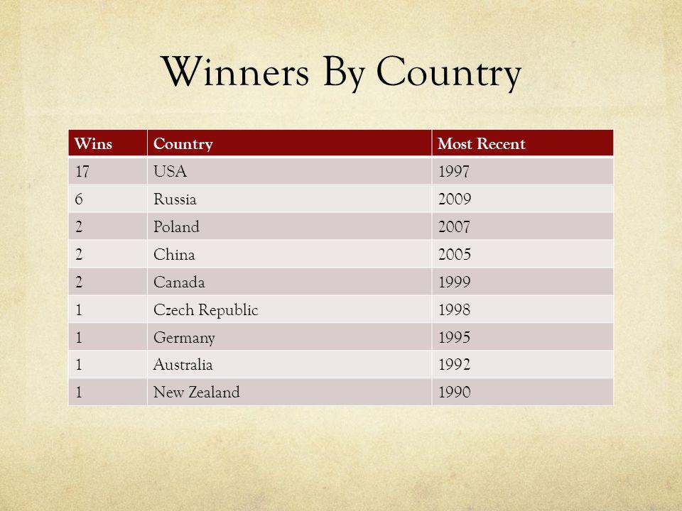 Winners By Country WinsCountryMost Recent 17USA1997 6Russia2009 2Poland2007 2China2005 2Canada1999 1Czech Republic1998 1Germany1995 1Australia1992 1New Zealand1990
