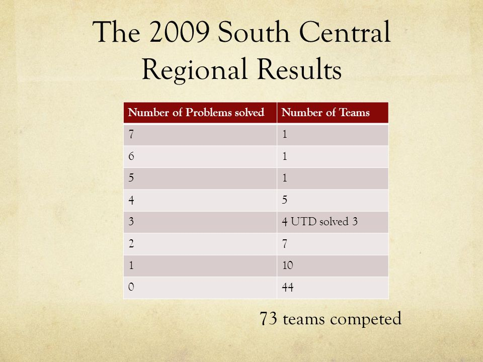 The 2009 South Central Regional Results Number of Problems solvedNumber of Teams 71 61 51 45 34 UTD solved 3 27 110 044 73 teams competed