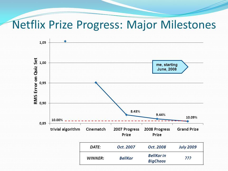 Netflix Prize Progress: Major Milestones DATE:Oct.