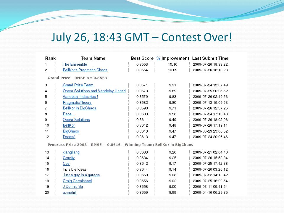 July 26, 18:43 GMT – Contest Over!