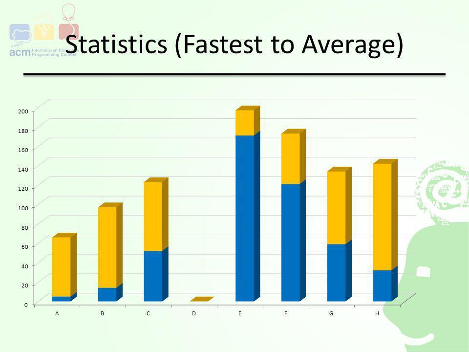 Statistics (Fastest to Average)