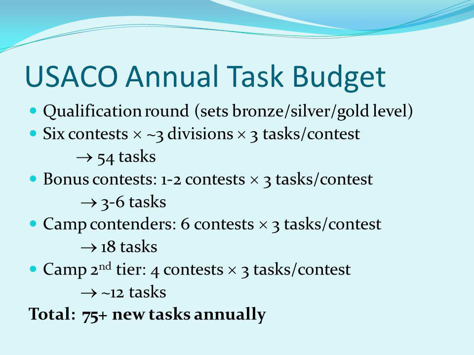 USACO Annual Task Budget Qualification round (sets bronze/silver/gold level) Six contests ~3 divisions 3 tasks/contest 54 tasks Bonus contests: 1-2 contests 3 tasks/contest 3-6 tasks Camp contenders: 6 contests 3 tasks/contest 18 tasks Camp 2 nd tier: 4 contests 3 tasks/contest ~12 tasks Total: 75+ new tasks annually