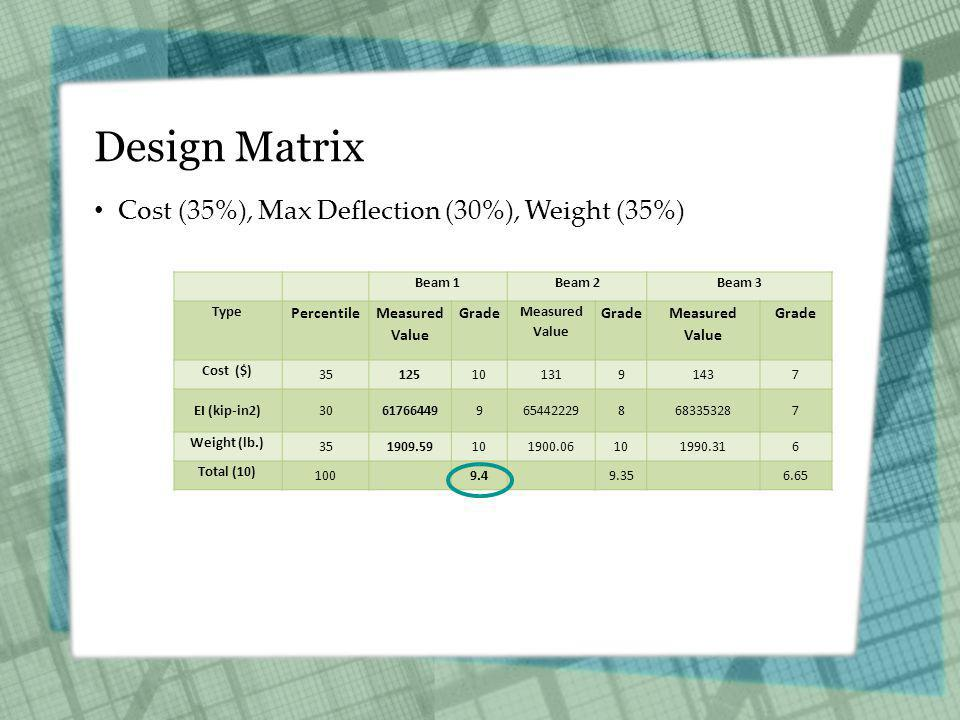 Design Matrix Cost (35%), Max Deflection (30%), Weight (35%) Beam 1Beam 2Beam 3 Type Percentile Measured Value Grade Measured Value Grade Measured Value Grade Cost ($) 351251013191437 EI (kip-in2)30617664499654422298683353287 Weight (lb.) 351909.59101900.06101990.316 Total (10) 1009.49.356.65