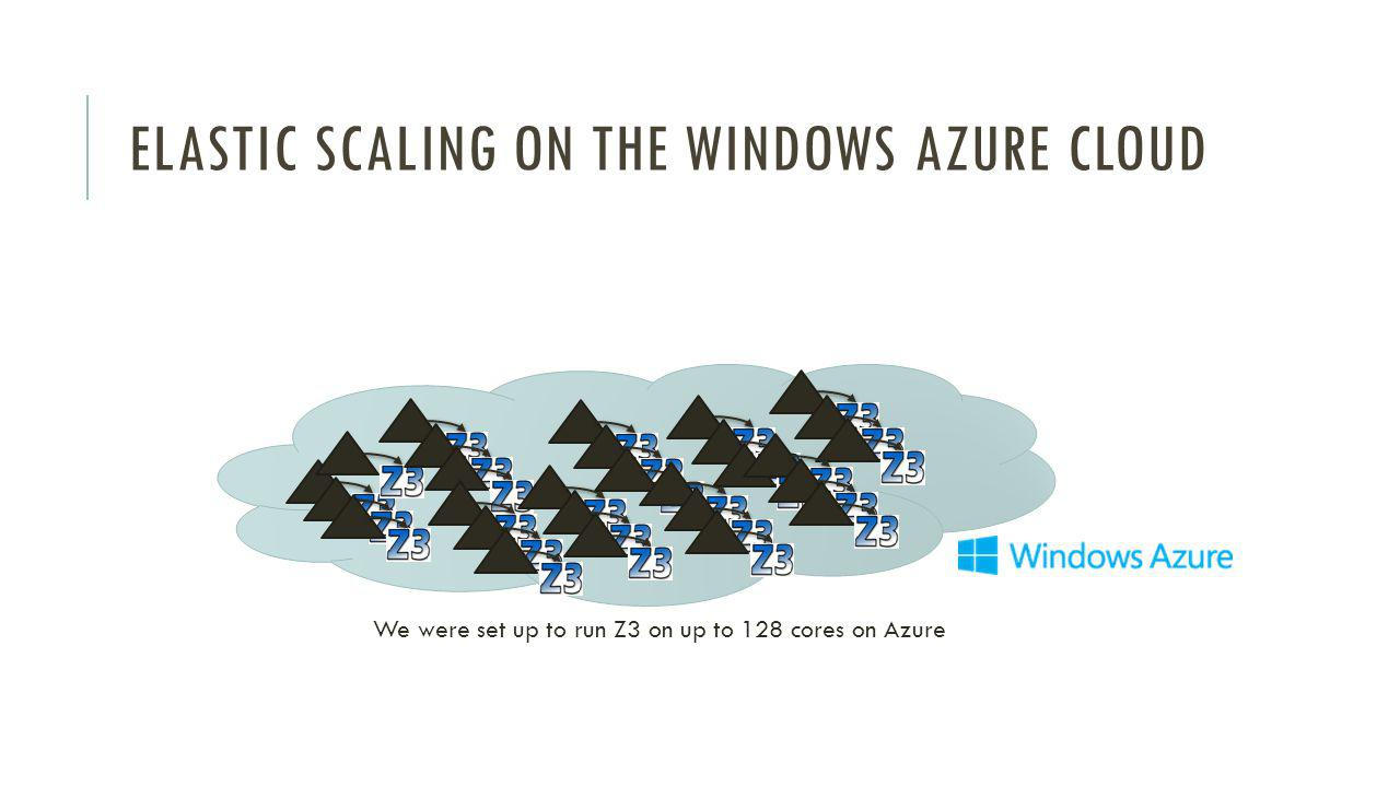 ELASTIC SCALING ON THE WINDOWS AZURE CLOUD We were set up to run Z3 on up to 128 cores on Azure