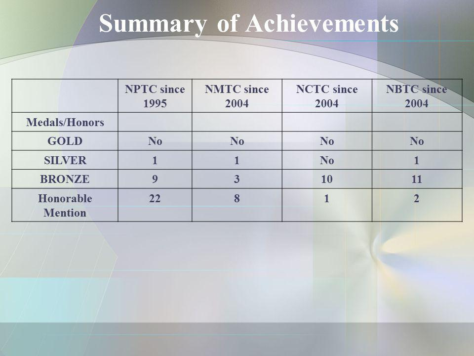 Summary of Achievements NPTC since 1995 NMTC since 2004 NCTC since 2004 NBTC since 2004 Medals/Honors GOLD No SILVER 11No1 BRONZE 931011 Honorable Men