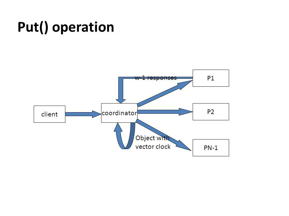 Put() operation client coordinator PN-1 P2 P1 w-1 responses Object with vector clock