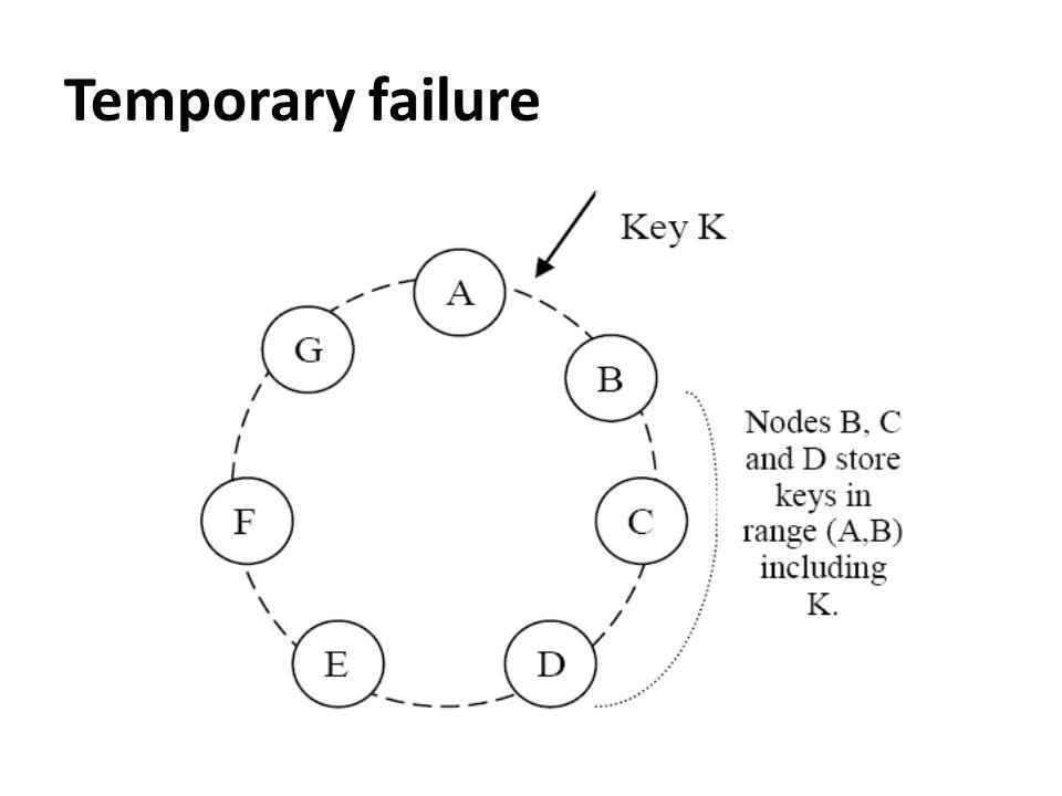 Temporary failure