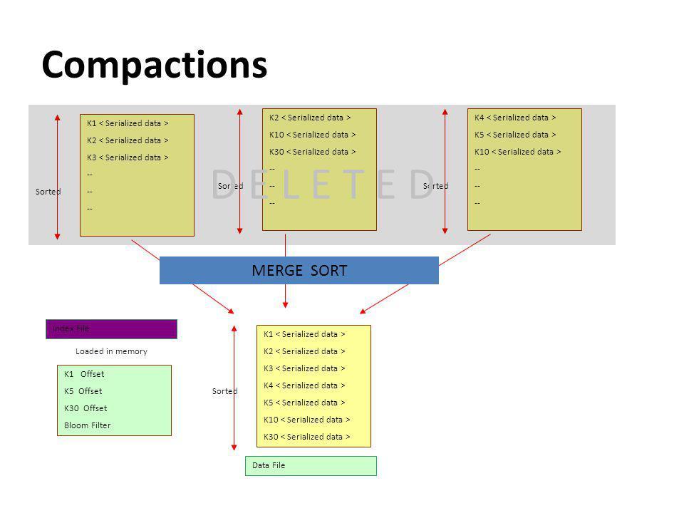 Compactions K1 K2 K3 -- Sorted K2 K10 K30 -- Sorted K4 K5 K10 -- Sorted MERGE SORT K1 K2 K3 K4 K5 K10 K30 Sorted K1 Offset K5 Offset K30 Offset Bloom Filter Loaded in memory Index File Data File D E L E T E D