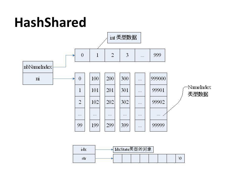 HashShared