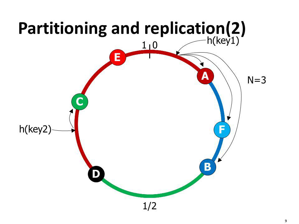 01 1/2 F E D C B A N=3 h(key2) h(key1) 9 Partitioning and replication(2)