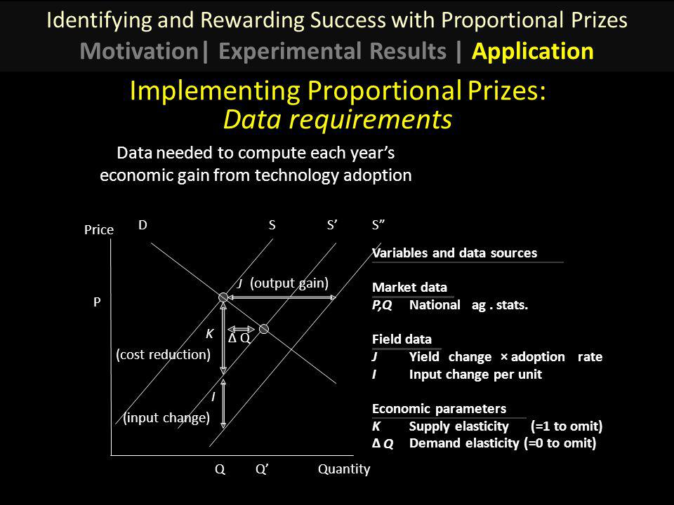 Data needed to compute each years economic gain from technology adoption Implementing Proportional Prizes: Data requirements DSSS Price Quantity J (output gain) I (input change) QQ K (cost reduction) Variables and data sources Market data P,Q Nationalag.