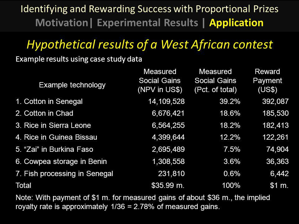 Hypothetical results of a West African contest Example technology Measured Social Gains (NPV in US$) Measured Social Gains (Pct.