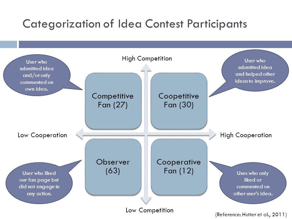 Categorization of Idea Contest Participants Competitive Fan (27) Coopetitive Fan (30) Observer (63) Cooperative Fan (12) Low CooperationHigh Cooperati