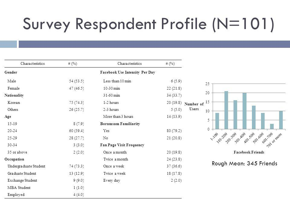 Survey Respondent Profile (N=101) Characteristics# (%) Characteristics# (%) GenderFacebook Use Intensity Per Day Male54 (53.5) Less than 10 min6 (5.9) Female47 (46.5) 10-30 min22 (21.8) Nationality 31-60 min34 (33.7) Korean75 (74.3) 1-2 hours20 (19.8) Others26 (25.7) 2-3 hours5 (5.0) Age More than 3 hours14 (13.9) 15-198 (7.9)Boramsam Familiarity 20-2460 (59.4) Yes80 (79.2) 25-2928 (27.7) No21 (20.8) 30-343 (3.0)Fan Page Visit Frequency 35 or above2 (2.0) Once a month20 (19.8) Occupation Twice a month24 (23.8) Undergraduate Student74 (73.3) Once a week37 (36.6) Graduate Student13 (12.9) Twice a week18 (17.8) Exchange Student9 (9.0) Every day2 (2.0) MBA Student1 (1.0) Employed4 (4.0) Rough Mean: 345 Friends